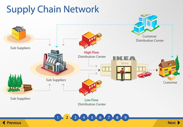 IKEA Inventory Management Supply Chain